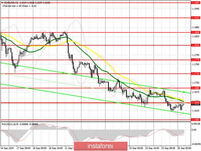 analytics5f7161d59f5ad - EUR/USD: план на европейскую сессию 28 сентября. Commitment of Traders COT отчеты (разбор вчерашних сделок). Медведи продолжают