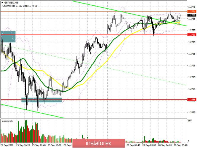 analytics5f7162224390f - GBP/USD: план на европейскую сессию 28 сентября. Commitment of Traders COT отчеты (разбор вчерашних сделок). Пара остается