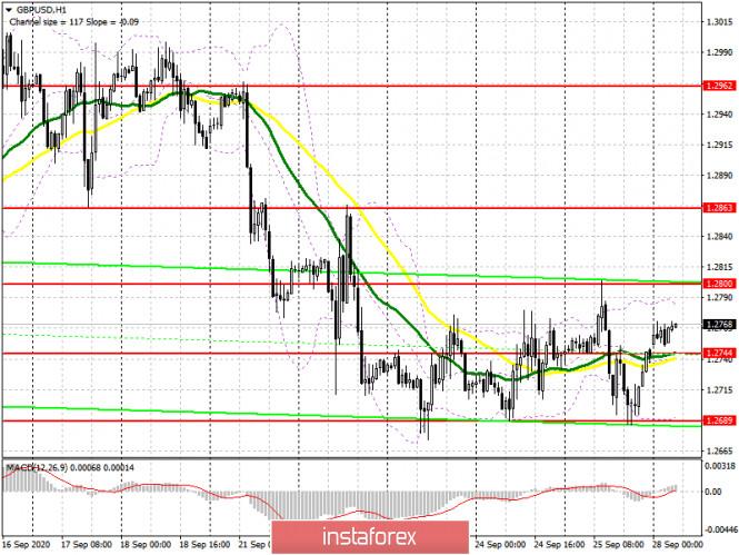analytics5f71622f59a76 - GBP/USD: план на европейскую сессию 28 сентября. Commitment of Traders COT отчеты (разбор вчерашних сделок). Пара остается