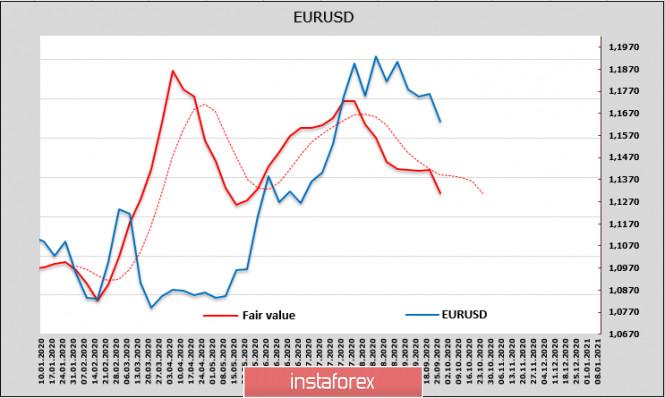analytics5f718188024d9 - Отчет СFTC против доллара, но недостаток ликвидности не даст ему ослабеть. Обзор USD, EUR, GBP