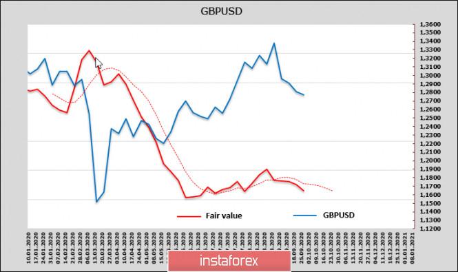 analytics5f71819277a77 - Отчет СFTC против доллара, но недостаток ликвидности не даст ему ослабеть. Обзор USD, EUR, GBP