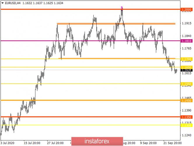 analytics5f71838f13a1a - Горящий прогноз по EUR/USD на 28.09.2020 и торговая рекомендация