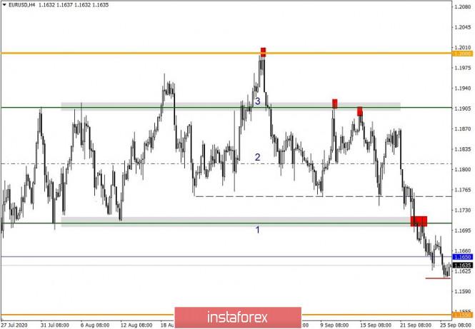 analytics5f7184a6e00a1 - Простые и понятные торговые рекомендации по валютным парам EURUSD и GBPUSD 28.09.20