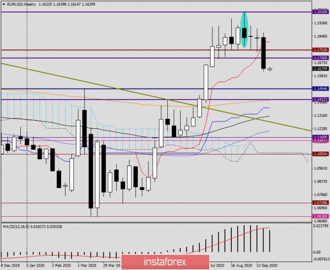 analytics5f7186a6bfa95 - Анализ и прогноз по EUR/USD на 28 сентября 2020 года
