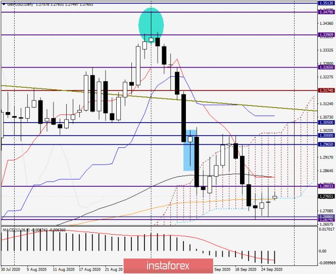 analytics5f718d5695a67 - Обзор и прогноз по GBP/USD на 28 сентября 2020 года