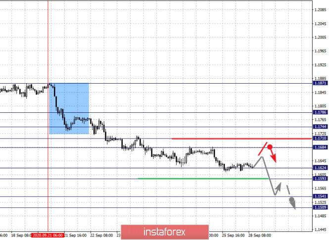 analytics5f719c1dc2a72 - Фрактальный анализ по основным валютным парам на 28 сентября