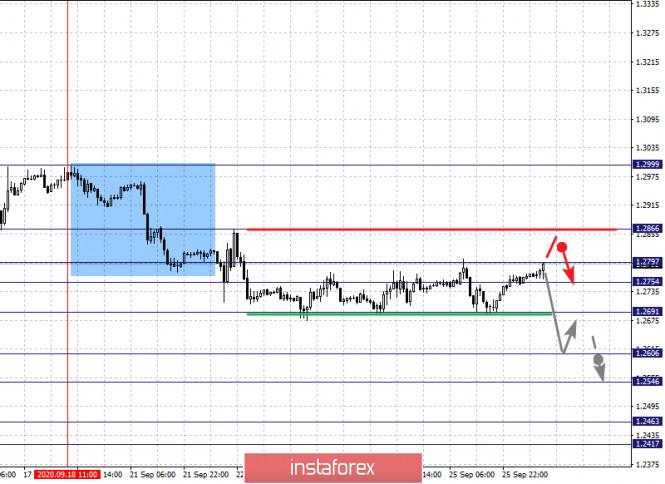analytics5f719c29c84bb - Фрактальный анализ по основным валютным парам на 28 сентября