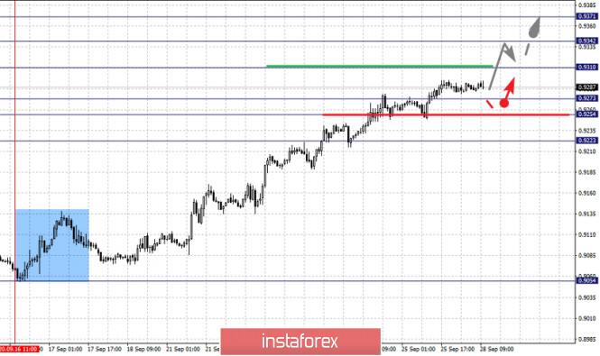 analytics5f719c406bfca - Фрактальный анализ по основным валютным парам на 28 сентября