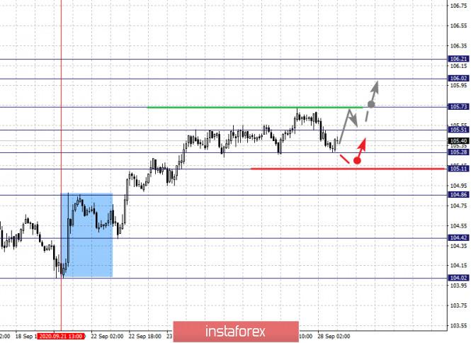 analytics5f719c5233bbc - Фрактальный анализ по основным валютным парам на 28 сентября