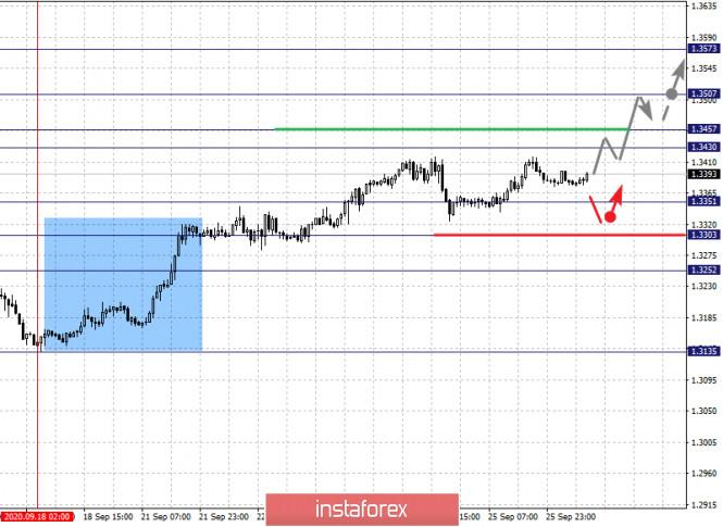analytics5f719c6b1905f - Фрактальный анализ по основным валютным парам на 28 сентября