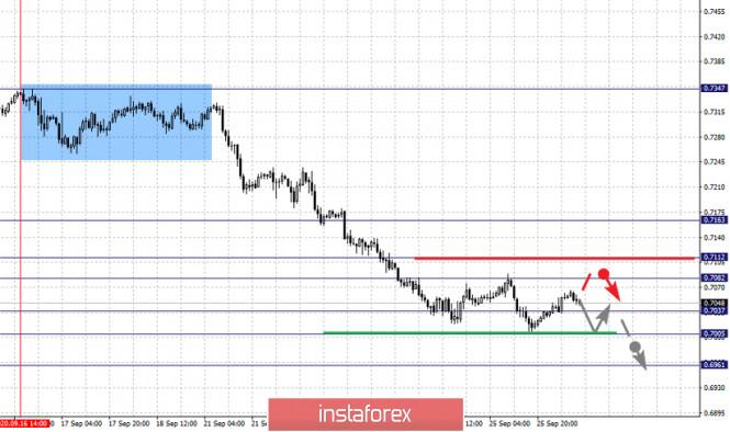 analytics5f719d45ed65f - Фрактальный анализ по основным валютным парам на 28 сентября