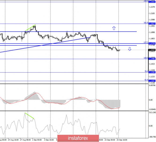 analytics5f719d4accde3 - EUR/USD. 28 сентября. Отчет COT: крупные игроки вновь покупают евровалюту и не верят в перспективы доллара США. Реалити-шоу