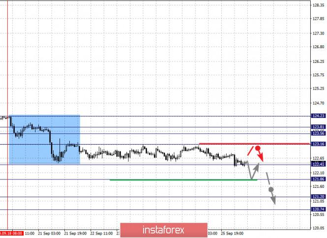 analytics5f719d5836173 - Фрактальный анализ по основным валютным парам на 28 сентября