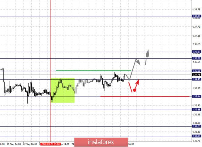 analytics5f719d74b79a8 - Фрактальный анализ по основным валютным парам на 28 сентября