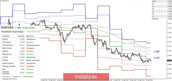 analytics5f71a1f7bf44c - Последний отчет СОТ (Commitments of Traders). Недельные перспективы для EUR/USD