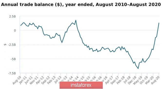 analytics5f71be10d0362 - Сырьевые валюты пытаются удержаться вблизи недавних минимумов. Обзор USD, NZD, AUD