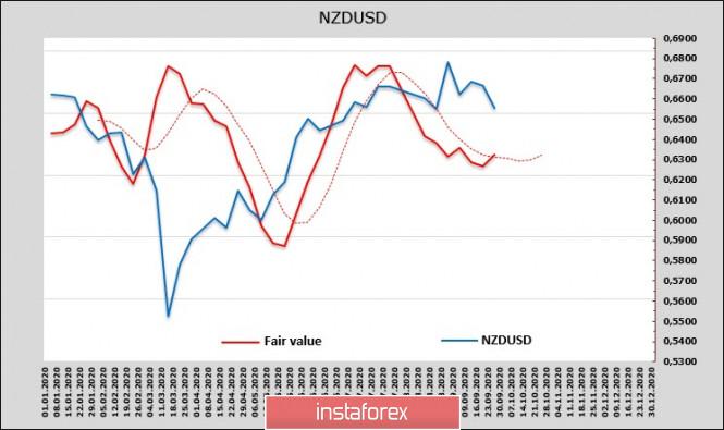 analytics5f71be1c6f17d - Сырьевые валюты пытаются удержаться вблизи недавних минимумов. Обзор USD, NZD, AUD
