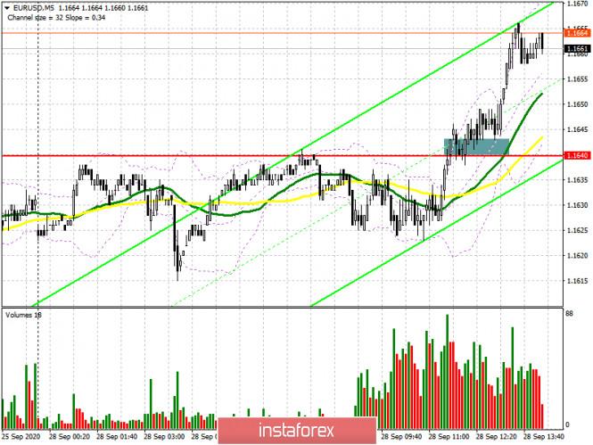 analytics5f71caec5e088 - EUR/USD: план на американскую сессию 28 сентября (разбор утренних сделок). Медведи упустили уровень 1.1640 и не торопятся