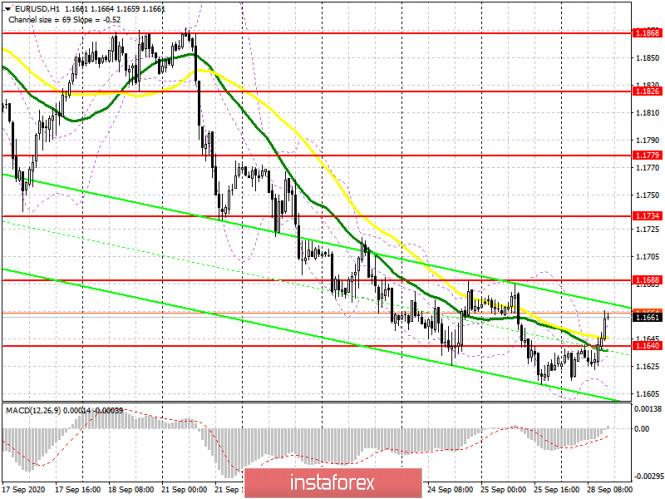 analytics5f71caf2e79cf - EUR/USD: план на американскую сессию 28 сентября (разбор утренних сделок). Медведи упустили уровень 1.1640 и не торопятся