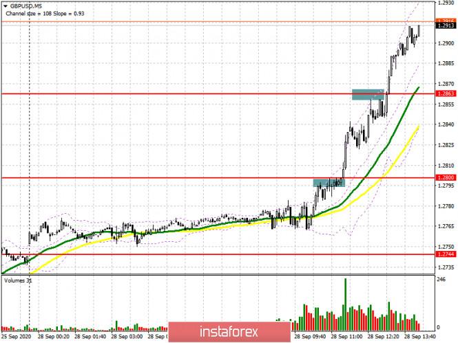 analytics5f71cb1ab4e6e - GBP/USD: план на американскую сессию 28 сентября (разбор утренних сделок). Фунт устремился вверх на фоне очередных слухов