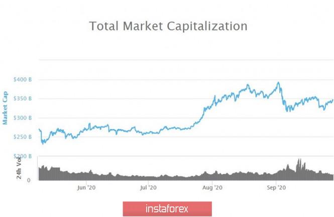 analytics5f71ccd8ad035 - Восстановление криптовалютного рынка, на что стоит обратить внимание при работе с Bitcoin и Altcoin