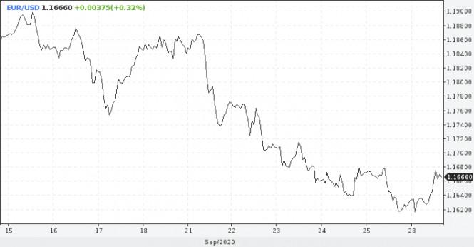 analytics5f71f9a8686db - Фунт краткосрочно выглядит привлекательно, у евро шансов нет