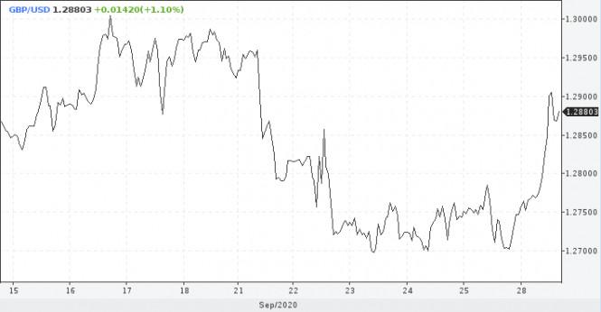 analytics5f71f9c00ed63 - Фунт краткосрочно выглядит привлекательно, у евро шансов нет
