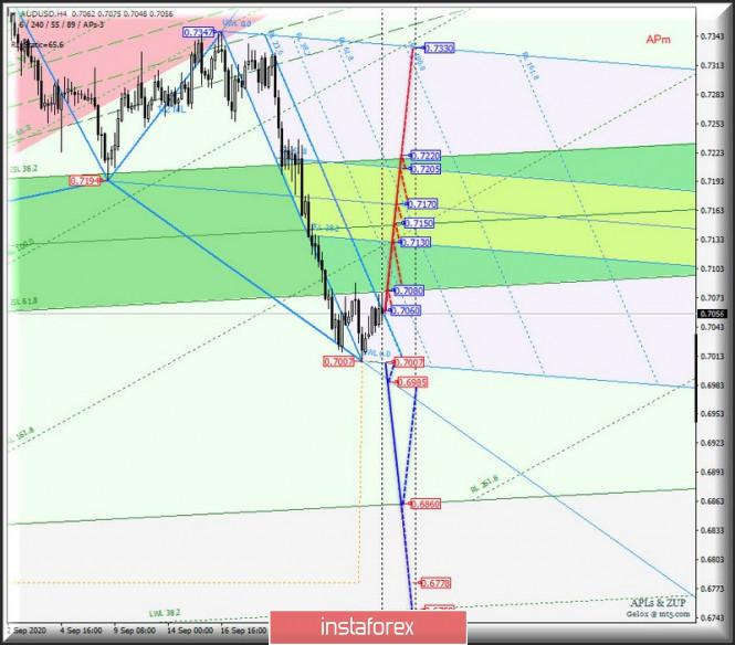 analytics5f72146e3ac7e - Сырьевые валюты AUD/USD & USD/CAD & NZD/USD на 4-часовых графиках. Комплексный анализ APLs & ZUP вариантов движения