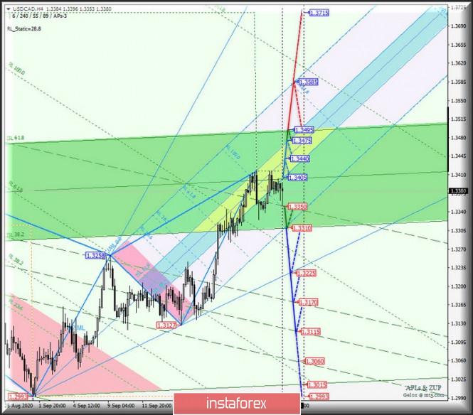 analytics5f72147c26102 - Сырьевые валюты AUD/USD & USD/CAD & NZD/USD на 4-часовых графиках. Комплексный анализ APLs & ZUP вариантов движения
