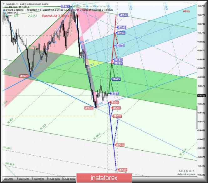 analytics5f72148ce5ade - Сырьевые валюты AUD/USD & USD/CAD & NZD/USD на 4-часовых графиках. Комплексный анализ APLs & ZUP вариантов движения