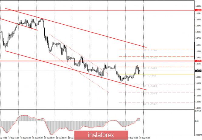 analytics5f721d07869d0 - Аналитика и торговые сигналы для начинающих. Как торговать валютную пару EUR/USD 29 сентября? Анализ сделок понедельника.