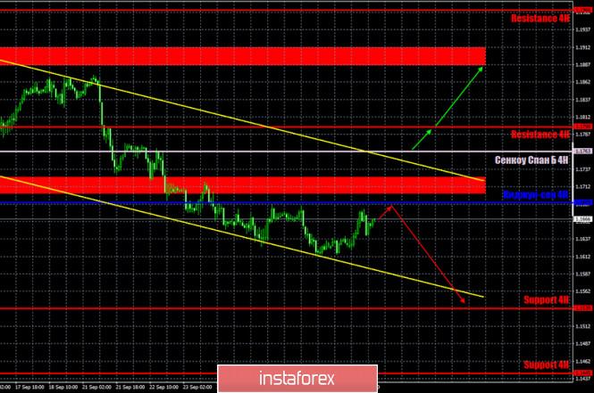 Горящий прогноз и торговые сигналы по паре EUR/USD на…