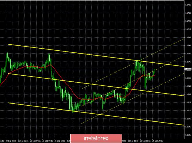 analytics5f727996e18c6 - Горящий прогноз и торговые сигналы по паре EUR/USD на 29 сентября. Отчет Commitments of Traders. Быки имеют неплохие перспективы