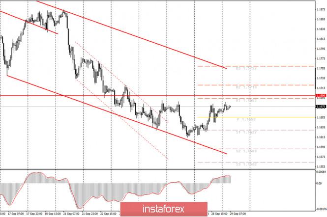 analytics5f72bb237e572 - Аналитика и торговые сигналы для начинающих. Как торговать валютную пару EUR/USD 29 сентября? План по открытию и закрытию