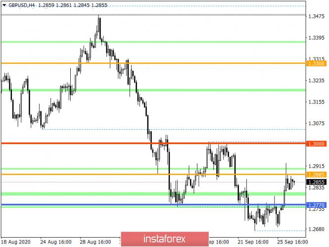 analytics5f72d03ebafe5 - Горящий прогноз по GBP/USD на 29.09.2020 и торговая рекомендация