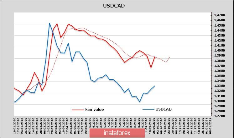 Предвыборная лихорадка в США: битва за будущее доллара. Обзор USD, CAD, JPY