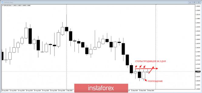 analytics5f72d419155d6 - EURUSD - ловушка продацов