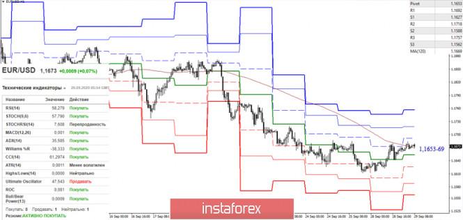 analytics5f72dc2cd2003 - EUR/USD и GBP/USD 29 сентября – рекомендации технического анализа