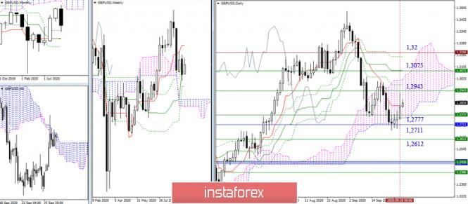 analytics5f72dc3bdfd61 - EUR/USD и GBP/USD 29 сентября – рекомендации технического анализа