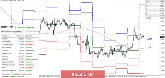 analytics5f72dc4861b3a - EUR/USD и GBP/USD 29 сентября – рекомендации технического анализа