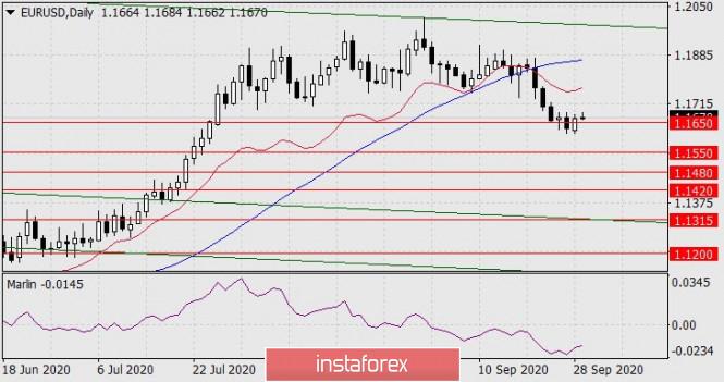 Forecast for EUR/USD on September 29 2020