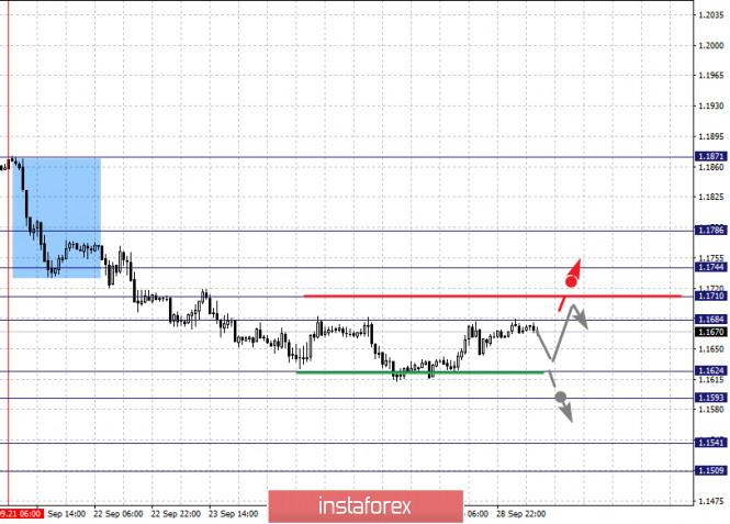 analytics5f72e13094447 - Фрактальный анализ по основным валютным парам на 29 сентября