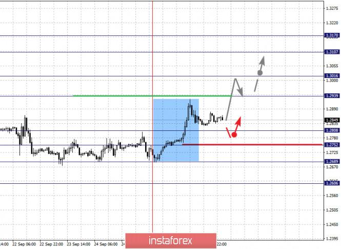 analytics5f72e13bed8e2 - Фрактальный анализ по основным валютным парам на 29 сентября