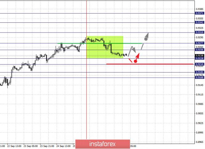 analytics5f72e147a08ad - Фрактальный анализ по основным валютным парам на 29 сентября