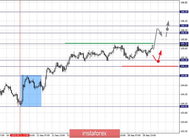 analytics5f72e1546e928 - Фрактальный анализ по основным валютным парам на 29 сентября