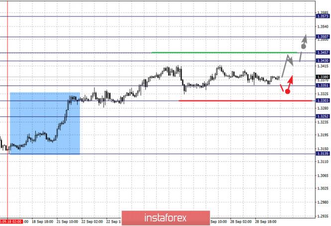 analytics5f72e16283e09 - Фрактальный анализ по основным валютным парам на 29 сентября