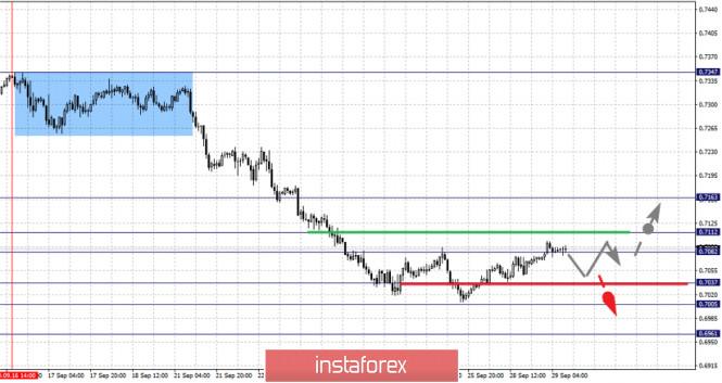 analytics5f72e1741be50 - Фрактальный анализ по основным валютным парам на 29 сентября