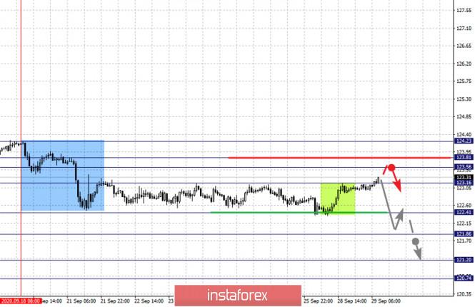 analytics5f72e1834baef - Фрактальный анализ по основным валютным парам на 29 сентября