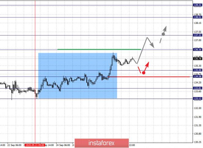 analytics5f72e194c6a60 - Фрактальный анализ по основным валютным парам на 29 сентября