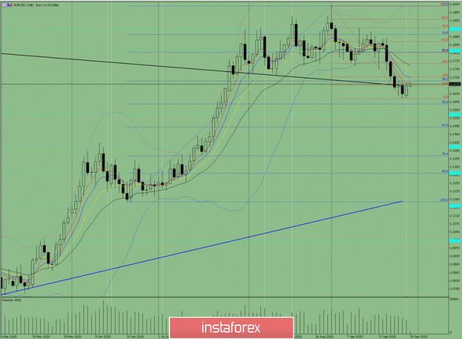 analytics5f72e422c40fb - Индикаторный анализ. Дневной обзор на 29 сентября 2020 по валютной паре EUR/USD